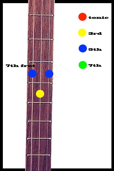 G Minor 7th Position Learncigarboxguitar