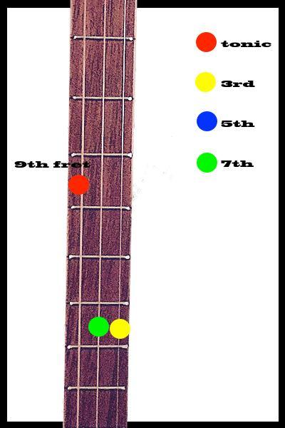 E minor 7 9th position | LearnCigarBoxGuitar.com